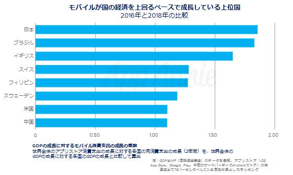 ④モバイル成長率と、経済成長率の比較