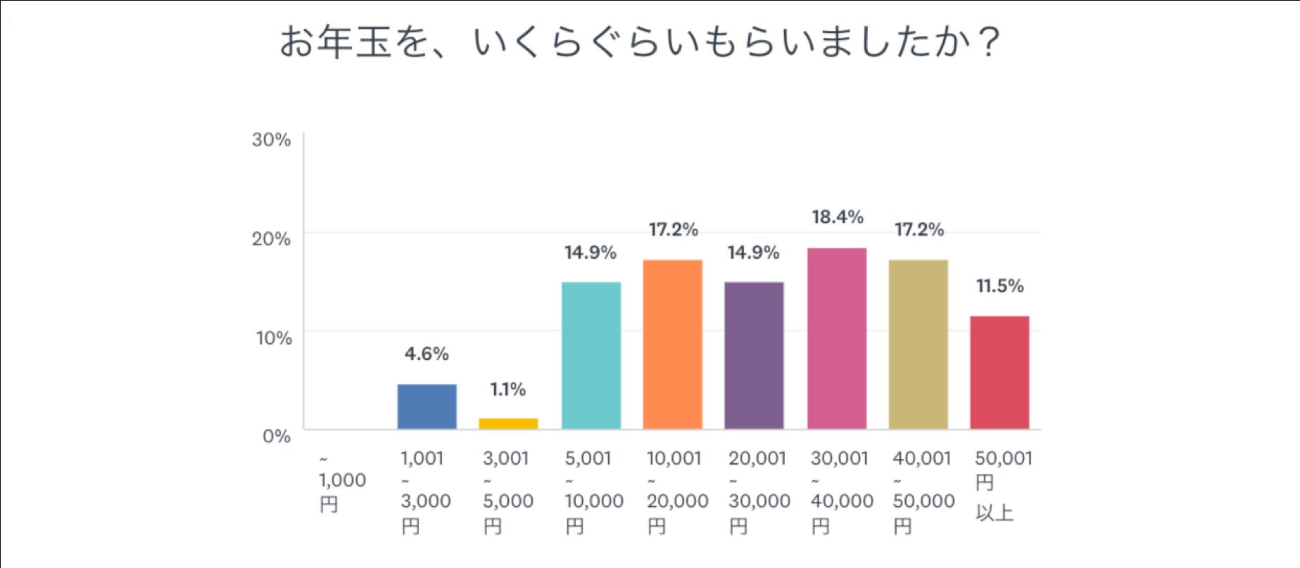 プリペイドカードアプリ「バンドルカード」運営のカンム、「お年玉」に関するアンケート調査結果を公開。