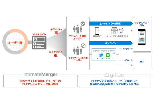 eギフトサービスのギフティ、ロイヤルユーザーを対象にeギフトを活用したデジタルキャンペーンの提供を開始