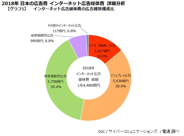 電通、2018年 日本のインターネット広告媒体費の内訳を分析