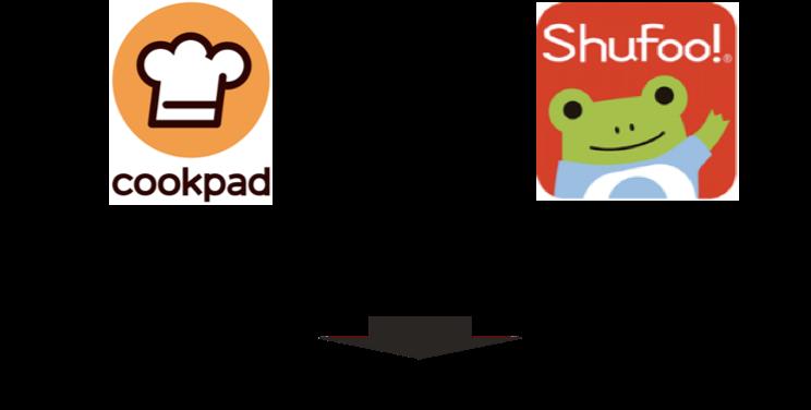 クックパッドとShufoo!(シュフー)、共同開発の広告商品「Shufoo!ターゲティングバナー」を提供開始