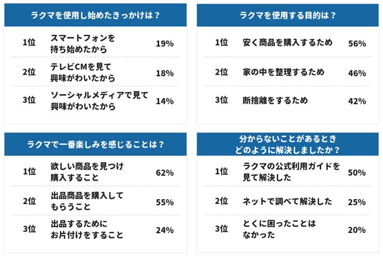 フリマアプリ「ラクマ」、シニアユーザー激増の背景を調査