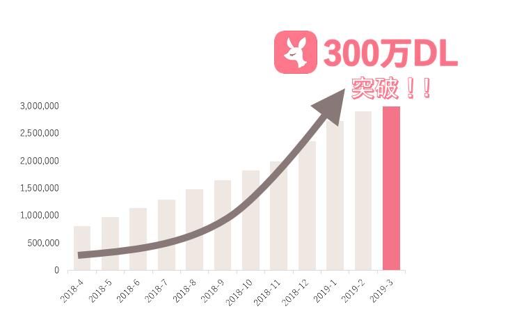 No.1コスメクチコミアプリ『LIPS』が300万ダウンロードを突破