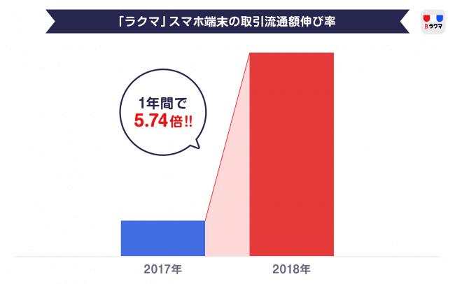 楽天のフリマアプリ「ラクマ」、スマホ端末取引の増加について調査結果を発表