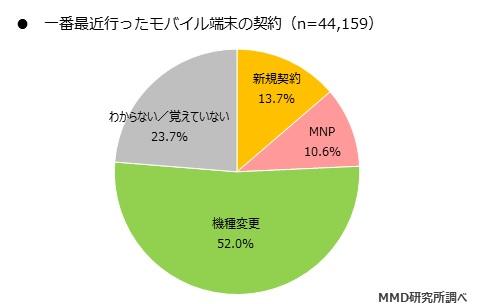MMD 研究所、「2019年5月 モバイル通信契約に関する調査」結果を発表