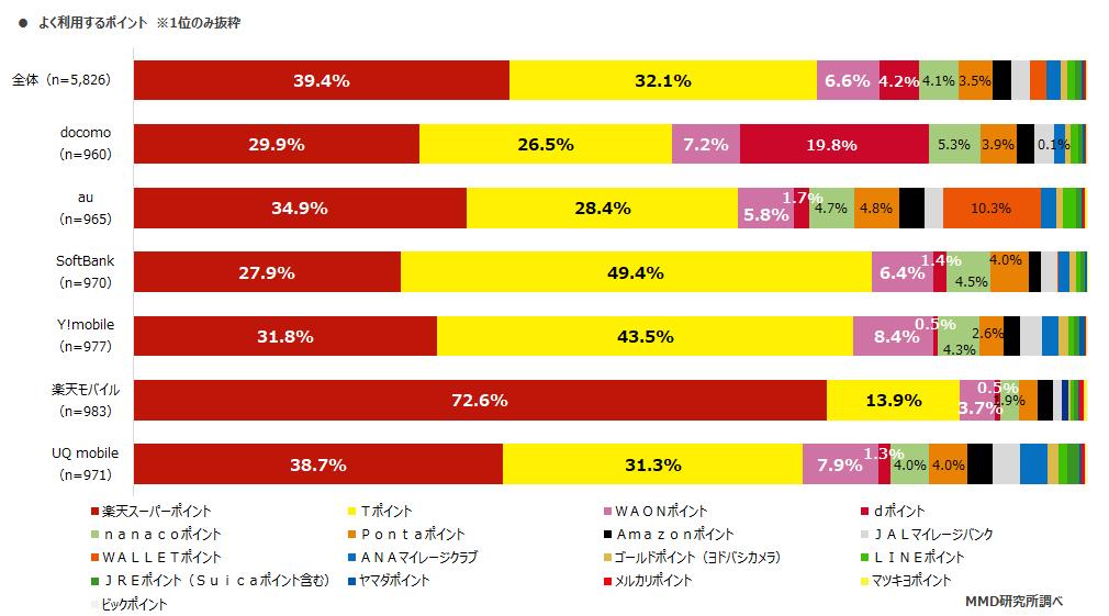 MMD 研究所、スマホユーザーが最もよく使うポイントサービス 1 位は「楽天スーパーポイント」(通信会社と利用ポイントに関する調査)
