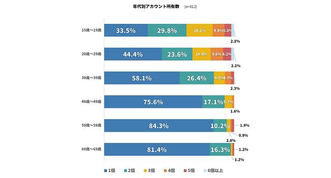 『Twitter』の利用実態に関するアンケート、10代のアカウント所有率は8割超に(Appliv調べ)