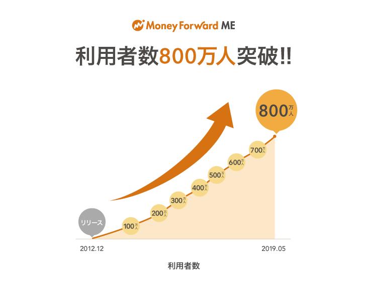 お金の見える化サービス『マネーフォワード ME』、利用者数800万人を突破
