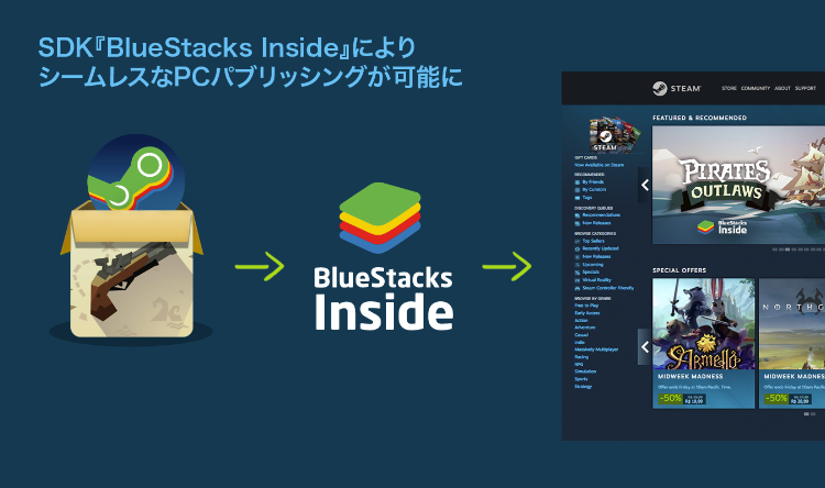 BlueStacks、モバイルゲームをPCゲーム化できるワンステップSDK「BlueStacks Inside」を開発