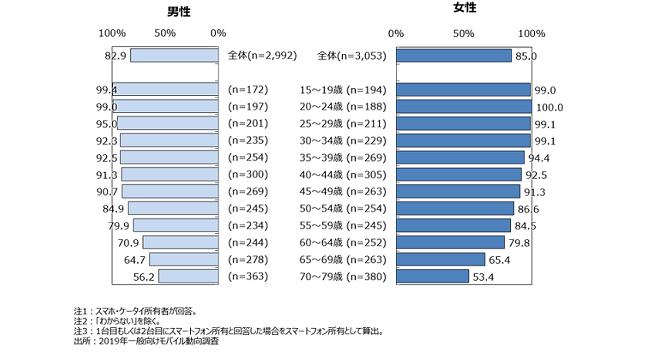 70歳代のスマートフォン比率が5割を突破(モバイル社会研究所調べ)
