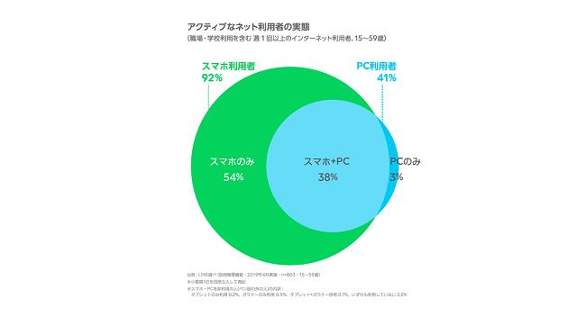 LINE、インターネットの利用に関する調査を発表、「スマホのみ」が54%と初めて5割を超過