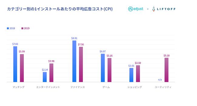AdjustとLiftoffによる共同調査「日本市場モバイルアプリエンゲージメントレポート」が公開