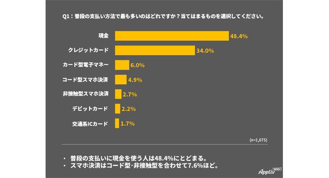 キャッシュレス決済の利用実態を調査、普段の支払いに現金を使用する人は約半数(Appliv調べ)
