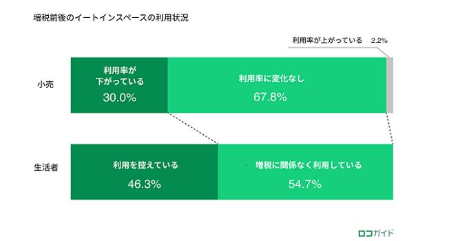 ロコガイド、消費増税後の実態調査 第1弾(小売業編)を発表、7割以上の企業がキャッシュレス決済の利用率上昇を実感
