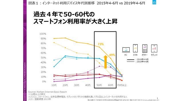 全世代でスマートフォンがネット利用のメインデバイスに、ニールセン「Digital Trends 2019上半期」を発表