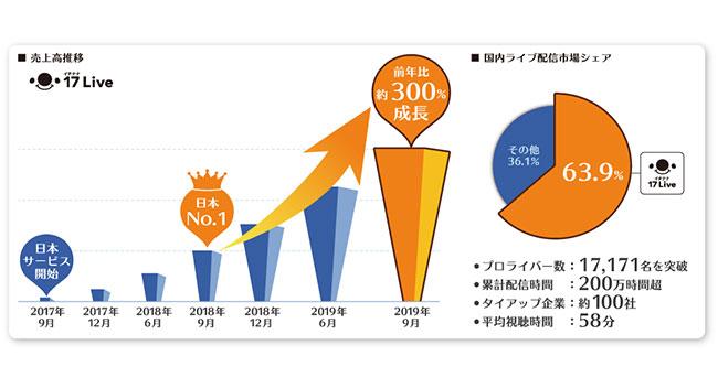 日本No.1の売上達成から1年で約300%の成長、「17 Live」が国内ライブ配信市場シェアで63.9%を記録