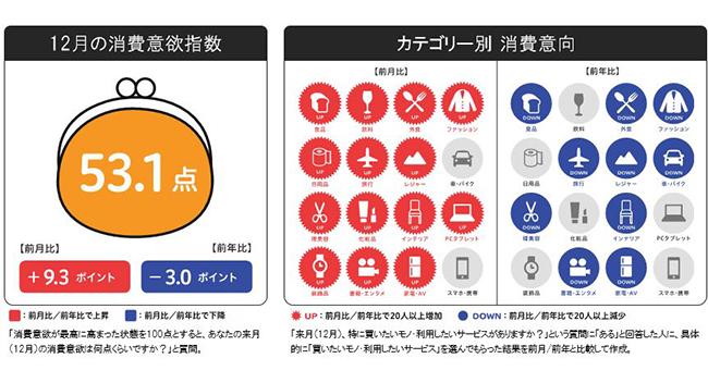 博報堂生活総研による消費の先行きに関する調査(12月の消費意欲指数)