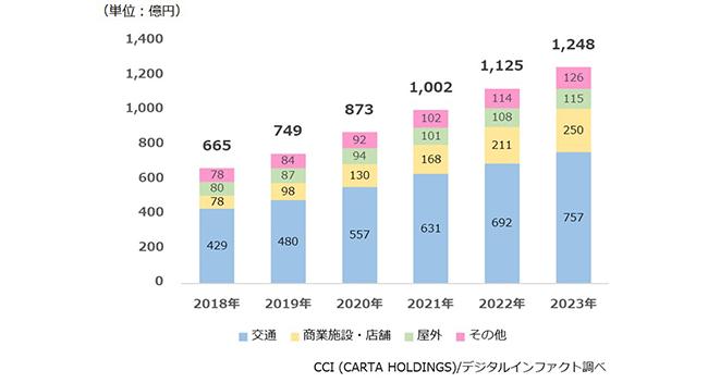 2019年のデジタルサイネージ広告市場規模は749億円の見通しに(CCI/デジタルインファクト調べ)