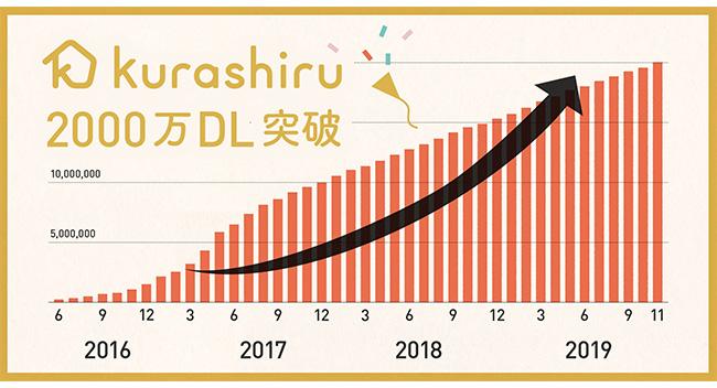 国内No.1のレシピ動画サービス「クラシル」が、2000万ダウンロードを突破!