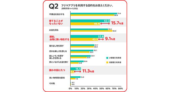約4人に1人が100円以下の少額利益でフリマアプリに出品(メルカリ総合研究所調べ)