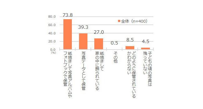 ミクシィが令和初の新成人に家族アルバムの実態を調査、見返すことで 73.0%が「自己肯定感を感じる」