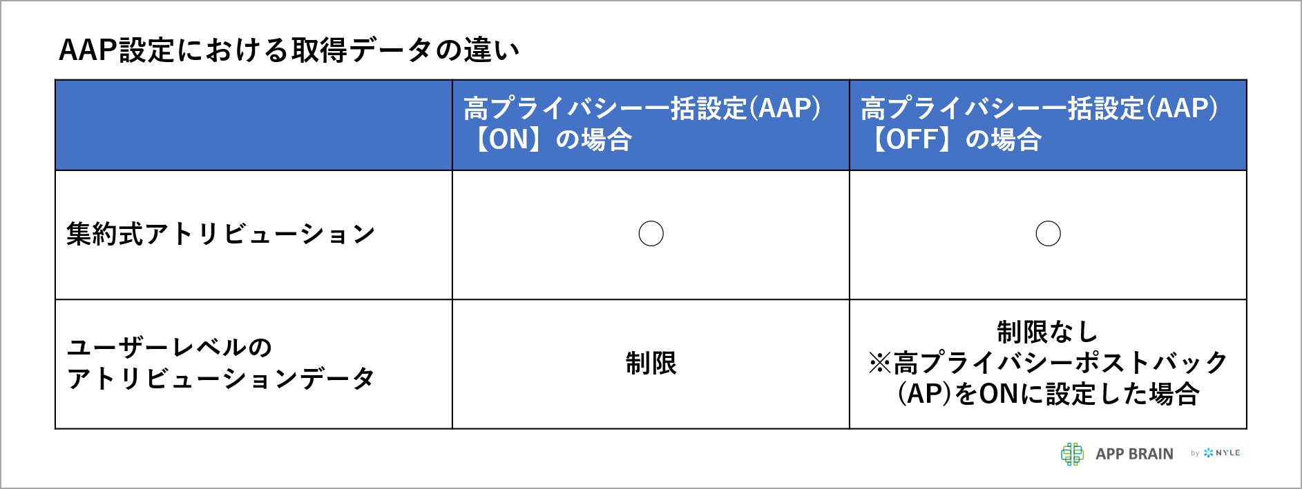 iOS14_appbrain_AppsFlyer_setting_SKAd_07_2