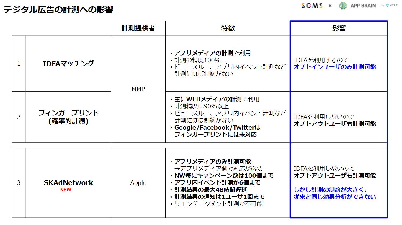 iOS14_appbrain_column_SKAd_03
