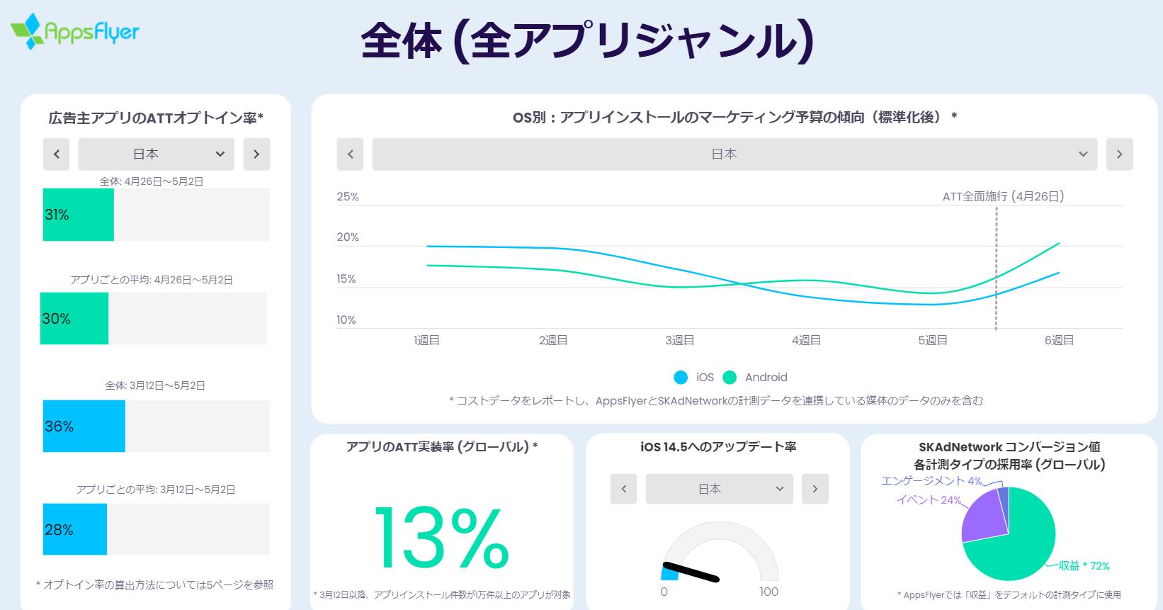 AppsFlyerATTreport202105_Japan