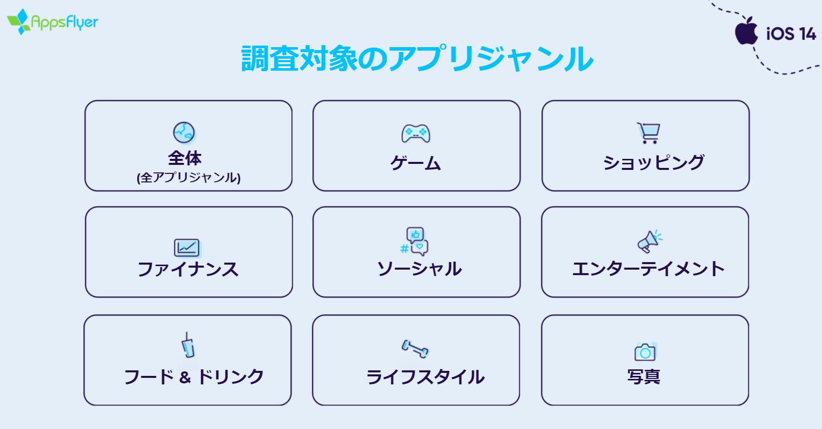 AppsFlyerATTreport202105_genre